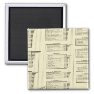 lithographed chart manufactures in cities square magnet