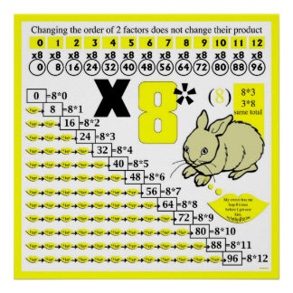 Multiplication 08/587 poster