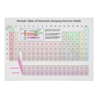 Periodic table of elements showing electron shells poster