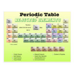 Periodic Table of rejected Elements Postcard
