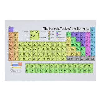 Periodic Table of the Elements with Metals Poster