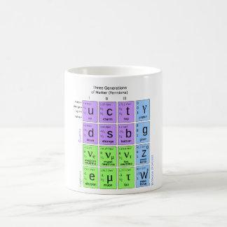 Standard Model Of Elementary Particles Basic White Mug