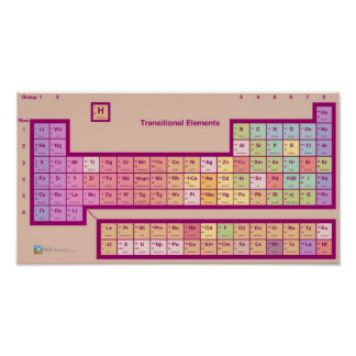 The Periodic Table of...Elements? Poster