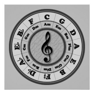 Treble Clef Circle of Fifths Poster